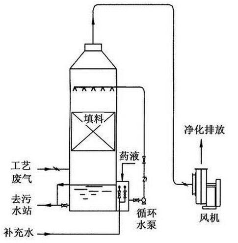 1,主要采用韵蓝环保特有的脉冲高频高压等离子体电源和双介质齿板放电